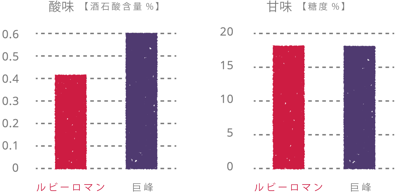 酸味【酒石酸含量%】ルビーロマン0.4 巨峰0.6、甘味【糖度%】ルビーロマン18 巨峰18